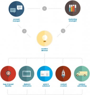 marketing plan process